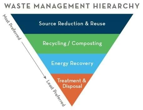 Pyramid chart of most preferred and least preferred ways to dispose of waste