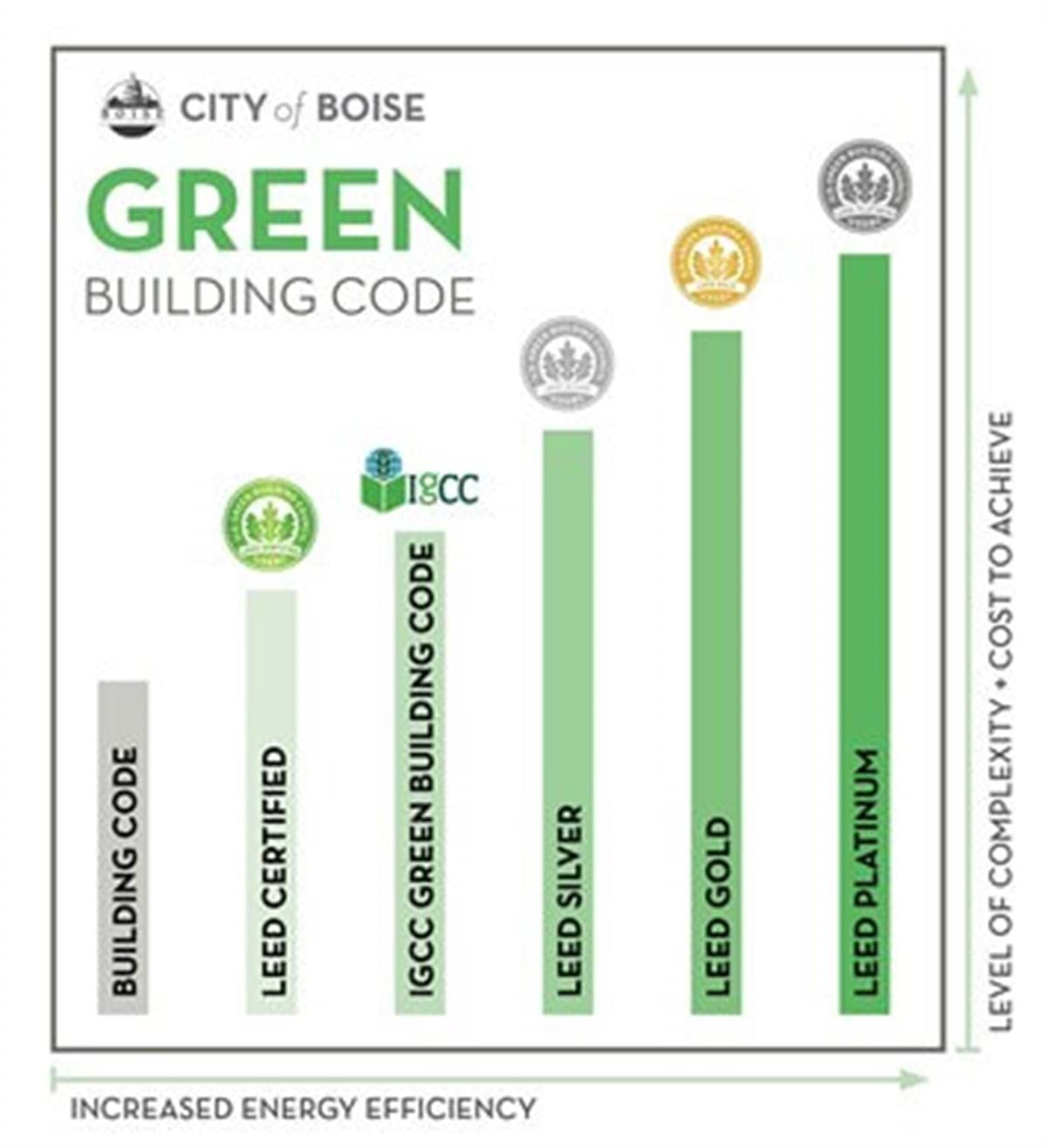 Green Building Code comparison chart
