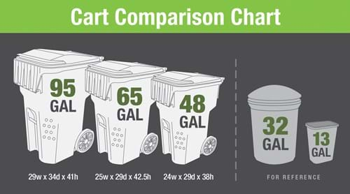 Cart comparison chart - 95 gallon, 65 gallon and 48 gallon carts