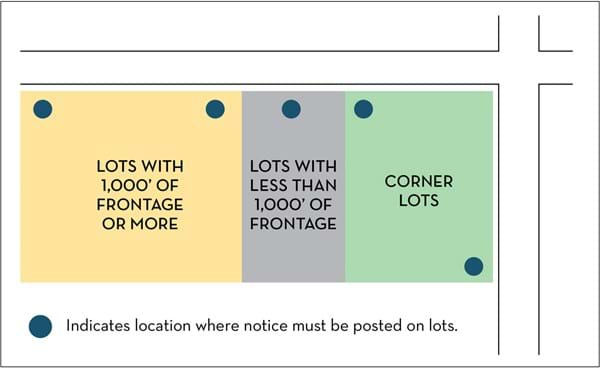 Graphic showing where notices must be placed on different sized properties